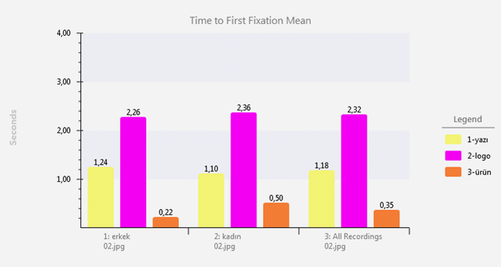 time to first fixation mean eye tracking statistics