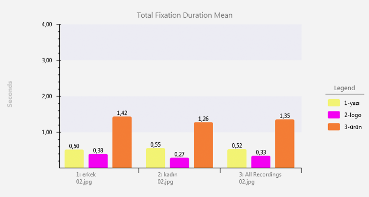 total fixation duration mean eye tracking statistics